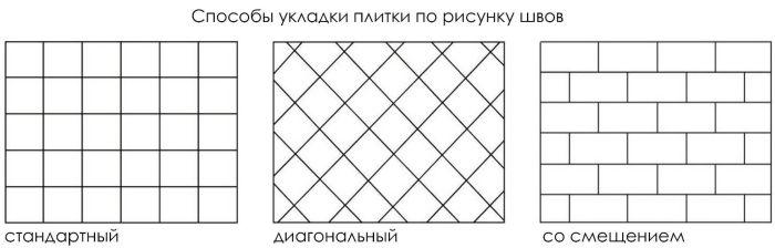 схемы укладки плитки на фартук