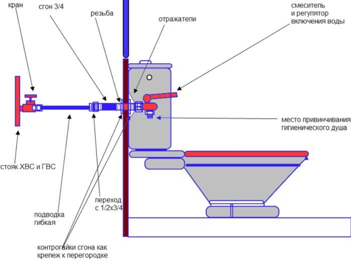 гигиенический душ для унитаза установка