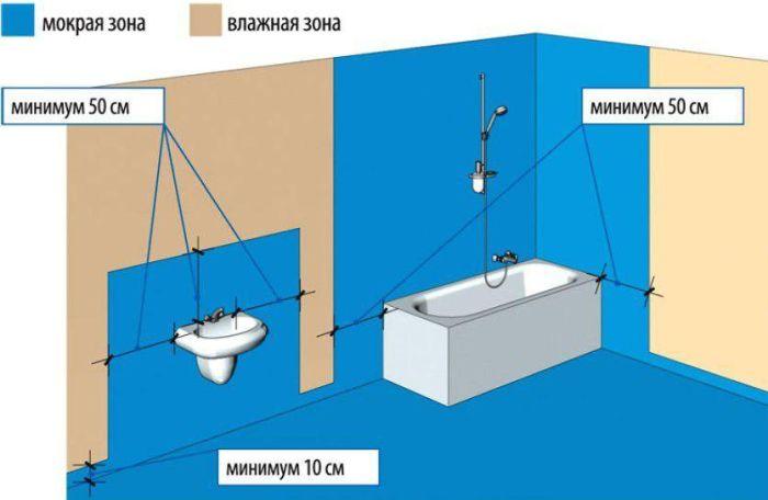 какую гидроизоляцию выбрать для ванной под плитку